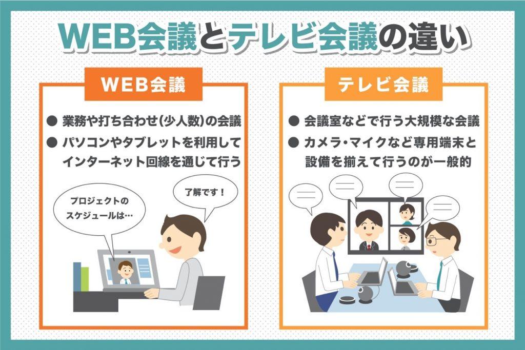 WEB会議とテレビ会議の違い