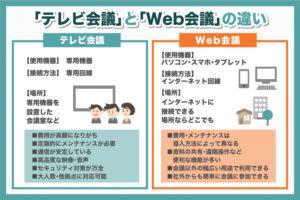 「テレビ会議」と「Web会議」の違い