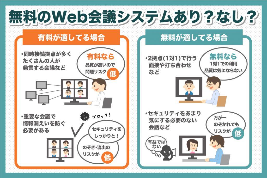 無料のWeb会議システムあり?なし