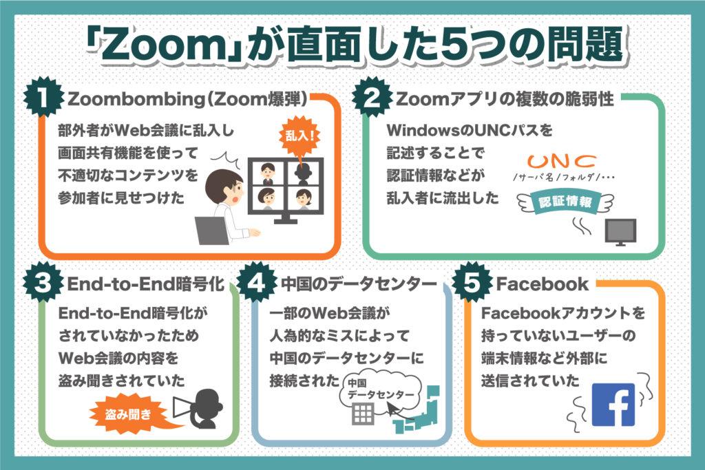 『Zoom』が直面した5つの問題